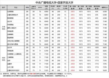 【推荐】中央电大福建省人社厅直属校招生开始啦!!