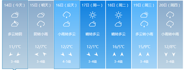 激动!海宁要回温啦,最高气温升至2位数!冬天即将过去?